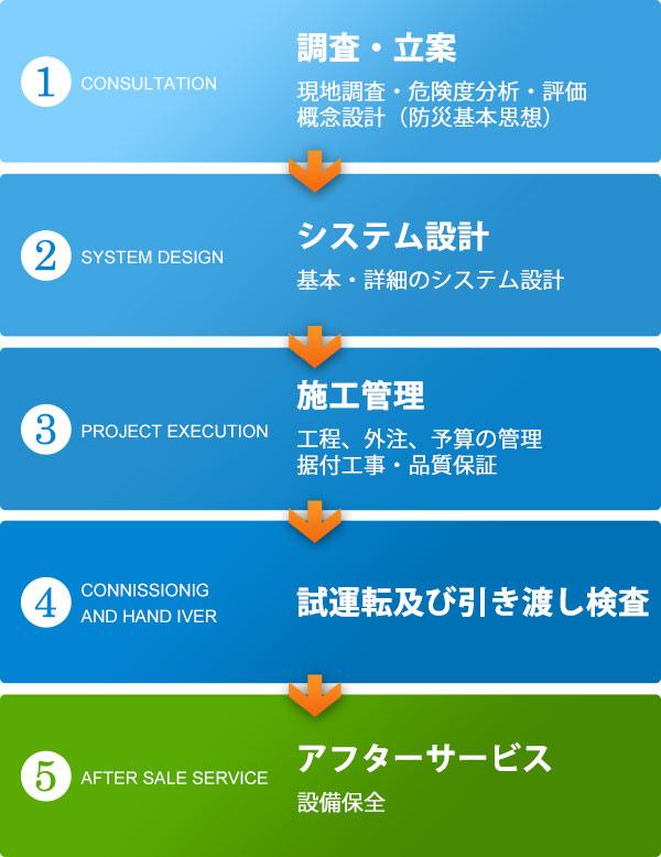 総合防災システム(ご依頼から完成まで)