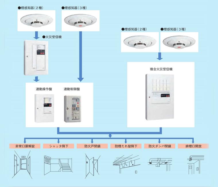 防火・防排煙設備基本システム