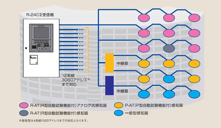 多彩な機能が最適なシステム構築を可能にします。
